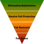 Fall Protection Pyramid