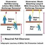 Infographic: Fall distance is calculated differently for self-retracting lifelines (SRLs) versus fall protection lanyards.