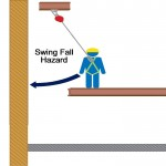 Infographic: Example of overhead movable anchor point and rigid fixed-track lifeline installation to minimize swing distance during fall.
